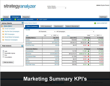 Marketing Summary KPI's