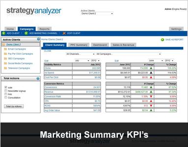 Marketing Summary KPI's